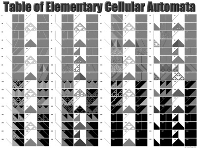 Table of Elementary Cellular Automata
