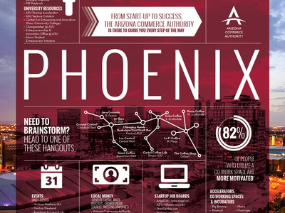 ACA Innovation Ecosystem Infographic Poster icons illustration infographic poster aca layout graphic graphic design arizona phoenix phx data