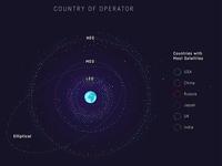 Amount of satellites...