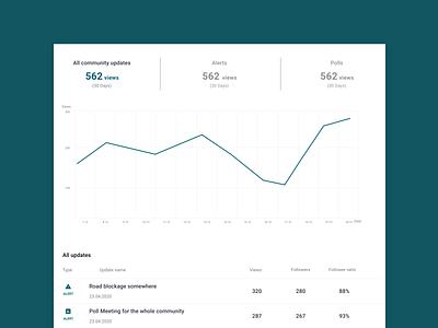 Analytics chart - Daily UI 018 analytics chart dailyui 018 dailyui