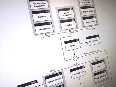 Sitemap for Student Center application sitemap ux ia user experience screen flow