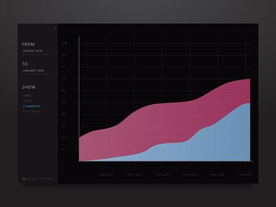 Day 051 - Shots Statistics user interface graph statistics shots chart day51 day051 widget ui dailyui