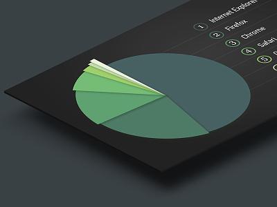 CHRT graph information infographic pie chart