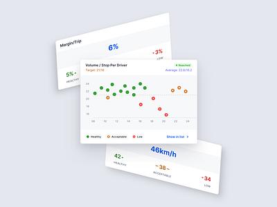 📊 Chart dataviz data visualization components product design design charts chart design cards ui design ux design user experience user interface ux ui
