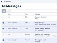 Zesty Accounts Messages