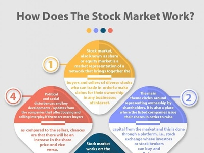 Stock Market Work