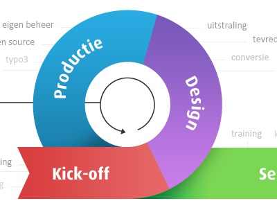 Workflow Rollercoaster infographic process colors twirl keywords rollercoaster workflow kick-off design production service redkiwi