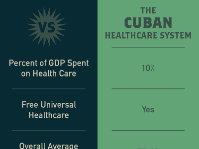 Cuban Healthcare System Infographic health healthcare cuba infographic