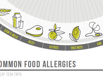 Food Allergy Infographic infographic radial circle statistics food editorial magazine