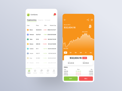 Redesign Cryptocurrency Coingecko bitcoin orange figma white cryptocurrency crypto mobile app
