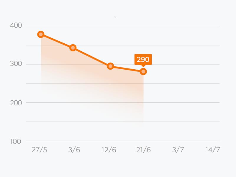 Graph graph ios app