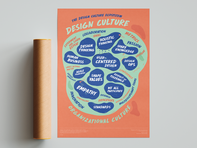 The design culture ecosystem culture print graphic design design art poster