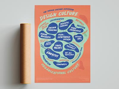 The design culture ecosystem culture print graphic design design art poster