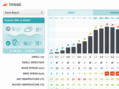 Glassy Surf Forecast surf sea wave wind temperature forecast weather table graph