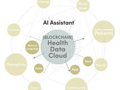 Viva ecosystem_infographic blockchain mentalhealth meditation healthcare illustration typogaphy design