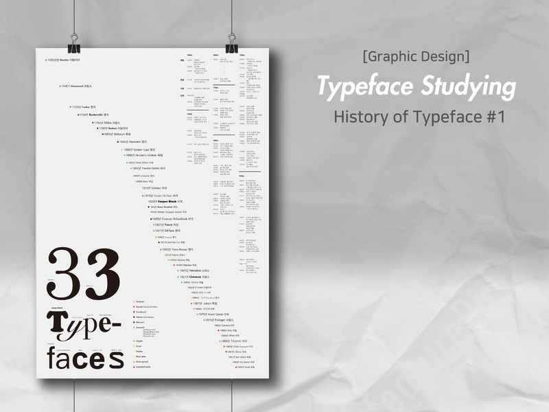 History of Typeface Poster poster infographic typogaphy illustraion design