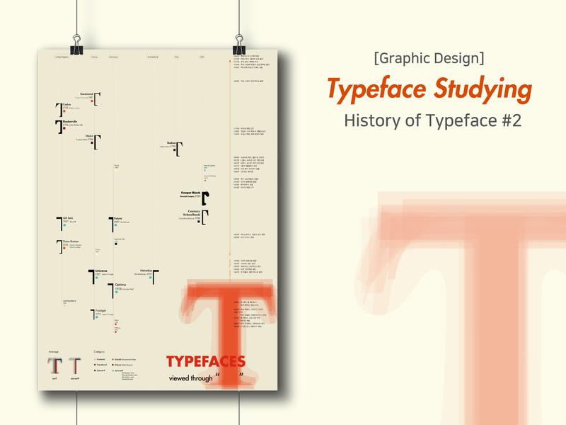 History of Typeface Poster infographic typogaphy poster illustraion design