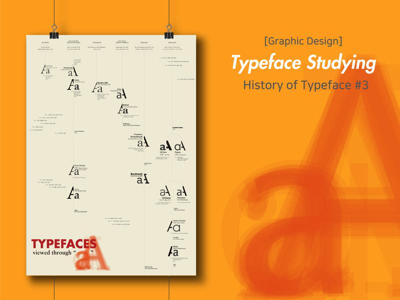 History of Typeface Poster illustration typogaphy infographic illustraion design