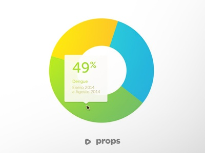 Props Charts lines php web ux design stats charts pie charts graphics ui