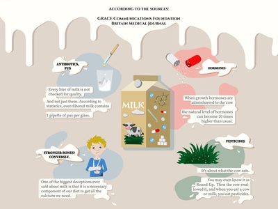 Health and milk infographics