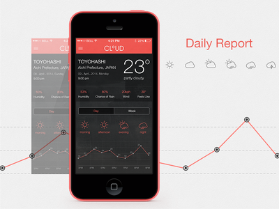 Cloud APP - Daily Report report weather cloud