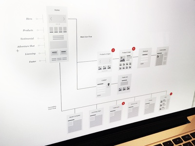 Sitemapping Exercise ui ux fostermade devshop wireframes site map sitemap focuslab