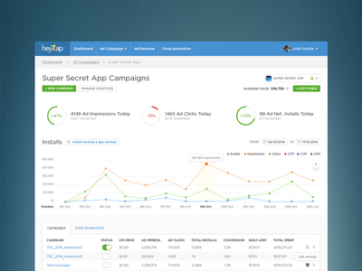 Campaigns Overview heyzap redesign ui admin graph chart app ux dashboard clean