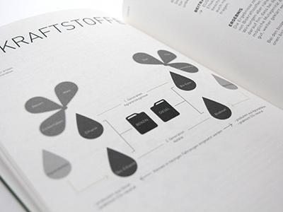 Environment Infographic visual data data infographic info graphic environment oil fuel