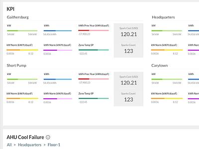 Reimagining KPI layout data viz data visualization dashboard