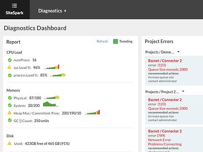 Dashboarding Diagnostics data viz data visualization dashboard