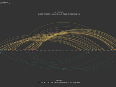 Record of World's Oldest People data visualization
