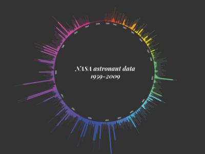 Nasa Astronaut Data 1959-2009 data visualization