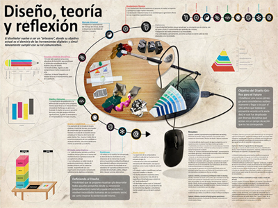 Infography about a Graphic Design book