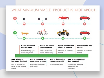 Minimum Viable Product Design