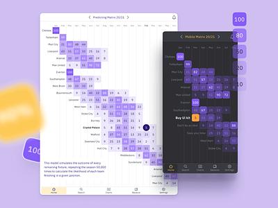 Matrix charts for Figma dataviz infographics UI kit dashboard templates ui kit design ui app figma matrix graphs data infographics dataviz charts chart