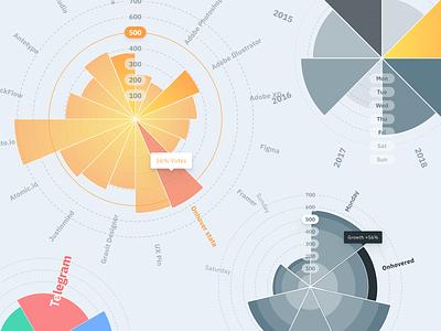 Figma chart templates UI kit - Polar infographics design dashboard mobile web templates ui kit design ui app figma graphs infographics dataviz radar polar