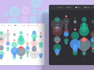 Figma dataviz infographics UI kit - Bubble charts infographics dataviz graphs charts chart bubble dashboard design system templates material ui kit design ui app figma