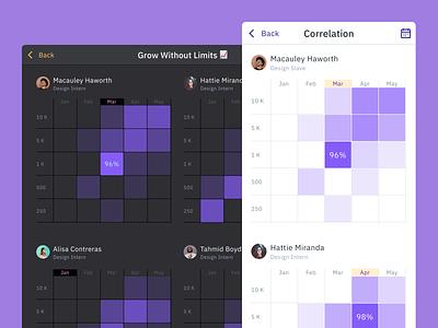 Figma charts UI kit — Dataviz & Infographics design system infographic graphs graph charts chart dashboard web design system templates material ui kit design ui app figma