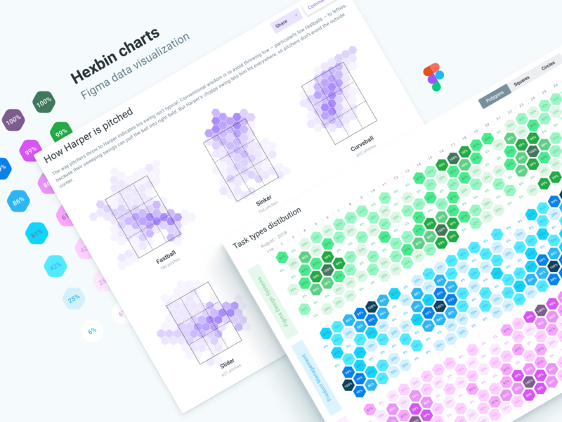 Figma dashboard UI. Hexbin charts templates data visualisation template prototype web design system prototyping ui kit system kit app ui material design analytics dashboard figma templates chart hexagon hexbin