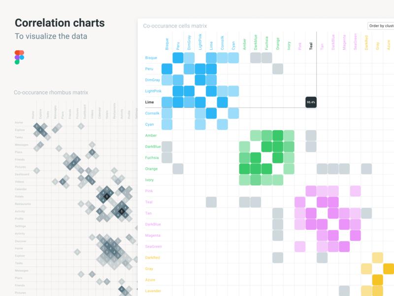 Charts data design. Correlation maps design system ui kit figma visualization data center infographic dashboards kit design kit templates charts
