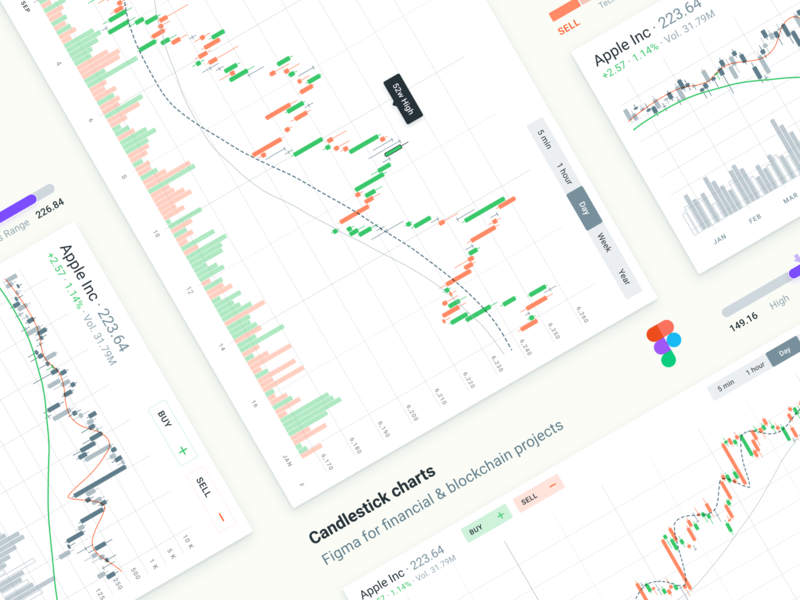 Figma financial charts. Candlestick graphs data design data visualization analytics dashboard graphs design system design kit templates finance app finance trading crypto currency crypto figma charts candle candlestick