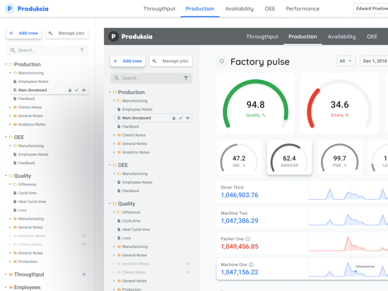 Production Dashboard UI For Desktop Web ui templates ui kit desktop material app web figma view tree expanded expand menu line charts gauge dashboard manufacture production factory