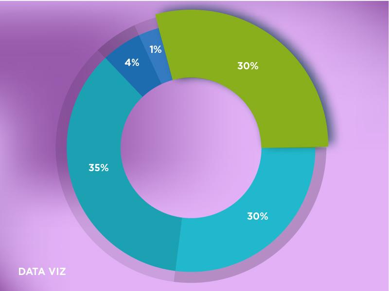Interactive Data Viz branding user experience design interaction design dashboards ui ux web design interactive charts data viz