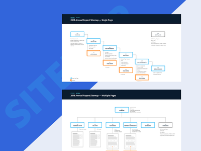 Phase Sitemap - Online Annual Report annual report annualreport website orange blue web content strategy research ux sitemap