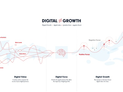 Digital Growth Infographic growth chart company growth chart design chart diagram digital growth infographic illustration