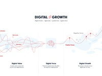 Digital Growth Infographic