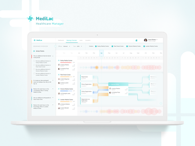 Healthcare Manager stxnext tables charts user experience ux design concept dashboard datavisualisation management healthcare