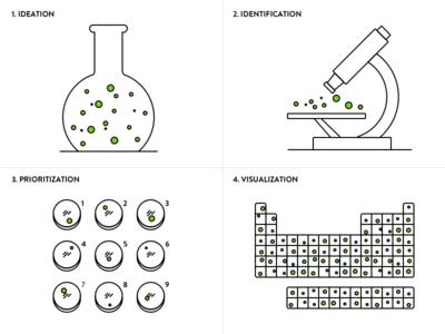 Scientific Process of Design diagram illustration icon