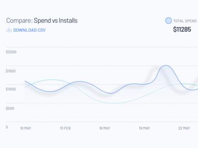 Trend line graph