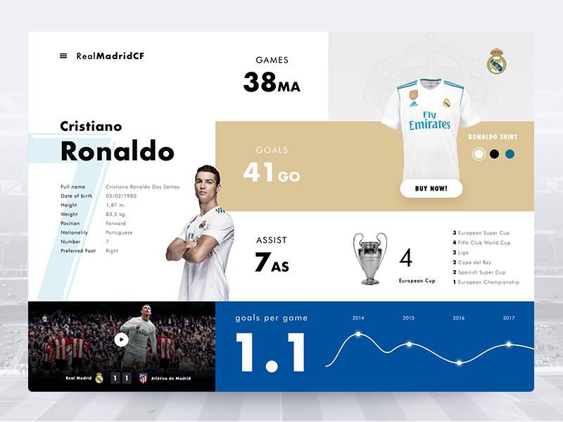 CR7 in Real Madrid cr7,la liga league champions uefa game goal realmadrid football profile clean ux ui